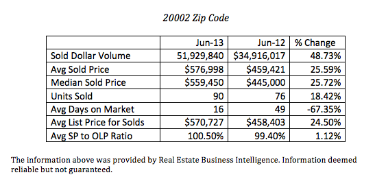 June 2013 20002 stats
