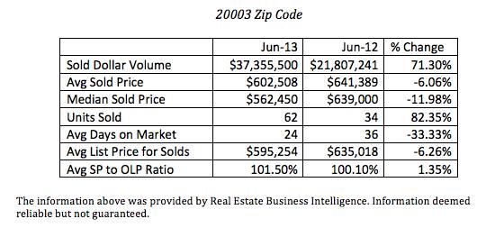June 2013 20003 stats